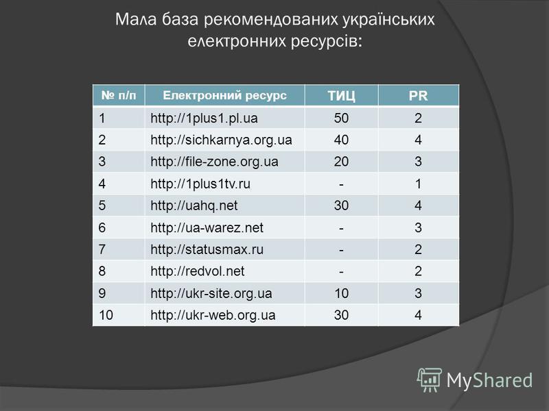 Мала база рекомендованих українських електронних ресурсів: п/пЕлектронний ресурс ТИЦPR 1http://1plus1.pl.ua502 2http://sichkarnya.org.ua404 3http://file-zone.org.ua203 4http://1plus1tv.ru-1 5http://uahq.net304 6http://ua-warez.net-3 7http://statusmax