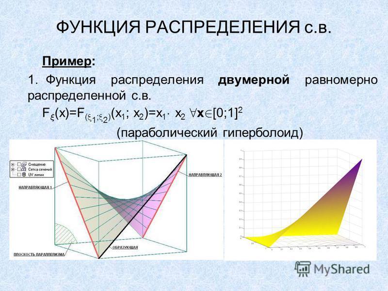 ФУНКЦИЯ РАСПРЕДЕЛЕНИЯ с.в. Пример: 1. Функция распределения двумерной равномерно распределенной с.в. F (x)=F ( 1 ; 2 ) (x 1 ; x 2 )=x 1 x 2 x [0;1] 2 (параболический гиперболоид)