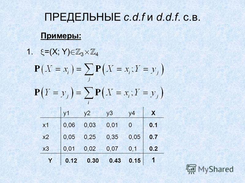 ПРЕДЕЛЬНЫЕ c.d.f и d.d.f. с.в. Примеры: 1. =(X; Y) 3 4 y1y2y3y4X x10,060,030,0100.1 x20,050,250,350,050.7 x30,010,020,070,10.2 Y0.120.300.430.15 1