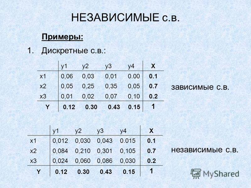 НЕЗАВИСИМЫЕ с.в. Примеры: 1. Дискретные с.в.: y1y2y3y4X x10,060,030,010.000.1 x20,050,250,350,050.7 x30,010,020,070,100.2 Y0.120.300.430.15 1 y1y2y3y4X x10,0120,0300,0430.0150.1 x20,0840,2100,3010,1050.7 x30,0240,0600,0860,0300.2 Y0.120.300.430.15 1