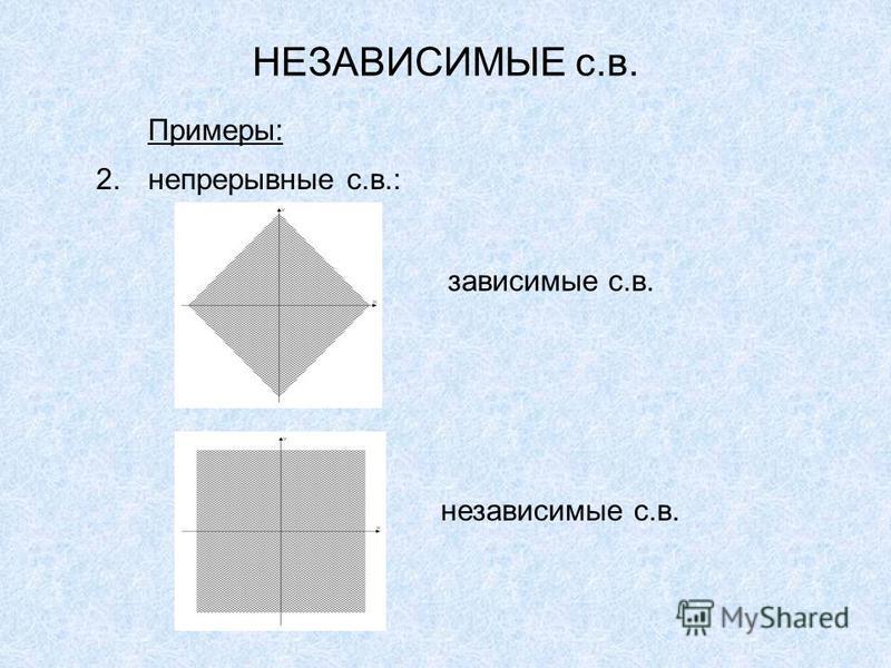 НЕЗАВИСИМЫЕ с.в. Примеры: 2. непрерывные с.в.: зависимые с.в. независимые с.в.