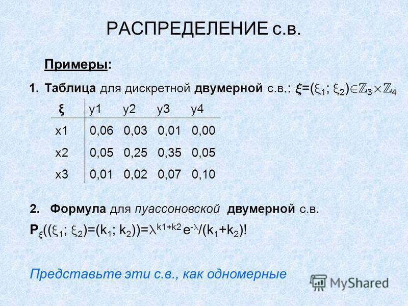 РАСПРЕДЕЛЕНИЕ с.в. Примеры: 1. Таблица для дискретной двумерной с.в.: =( 1 ; 2 ) 3 4 ξ y1y2y3y4 x10,060,030,010,00 x20,050,250,350,05 x30,010,020,070,10 2. Формула для пуассоновской двумерной с.в. P (( 1 ; 2 )=(k 1 ; k 2 ))= k1+k2 e - /(k 1 +k 2 )! П