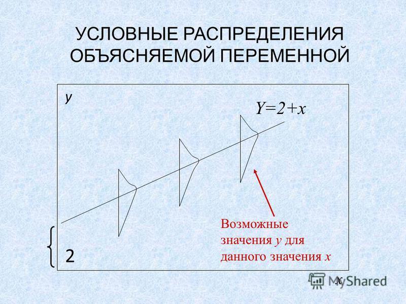 y2y2 Y=2+x Возможные значения y для данного значения x x УСЛОВНЫЕ РАСПРЕДЕЛЕНИЯ ОБЪЯСНЯЕМОЙ ПЕРЕМЕННОЙ