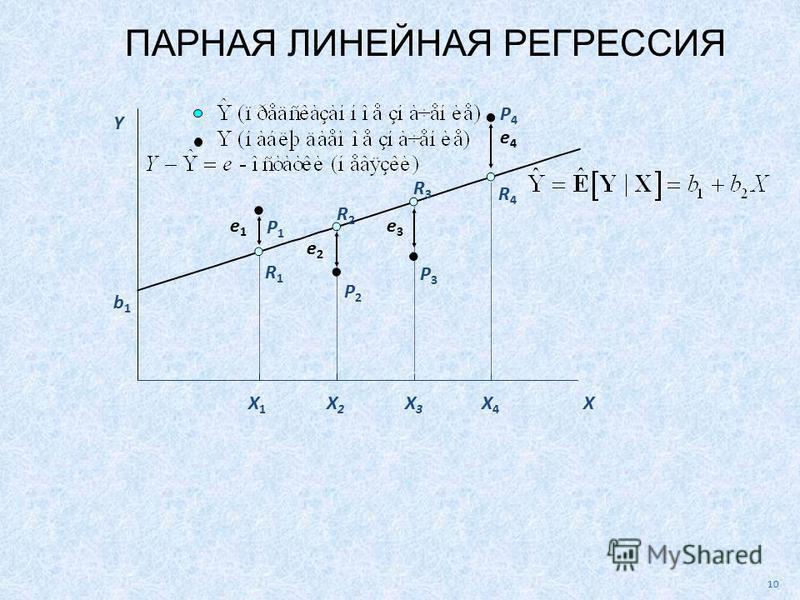 P4P4 X X1X1 X2X2 X3X3 X4X4 P3P3 P2P2 P1P1 R1R1 R2R2 R3R3 R4R4 e1e1 e2e2 e3e3 e4e4 10 b1b1 Y ПАРНАЯ ЛИНЕЙНАЯ РЕГРЕССИЯ