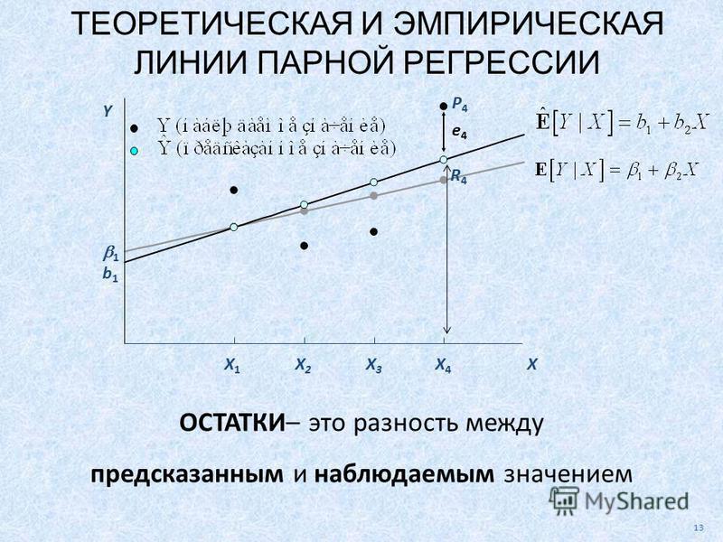 P4P4 R4R4 13 1 b1b1 Y X X1X1 X2X2 X3X3 X4X4 ТЕОРЕТИЧЕСКАЯ И ЭМПИРИЧЕСКАЯ ЛИНИИ ПАРНОЙ РЕГРЕССИИ ОСТАТКИ– это разность между предсказанным и наблюдаемым значением e4e4