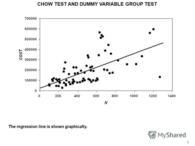 CHOW TEST AND DUMMY VARIABLE GROUP TEST 5 The regression line is shown graphically.