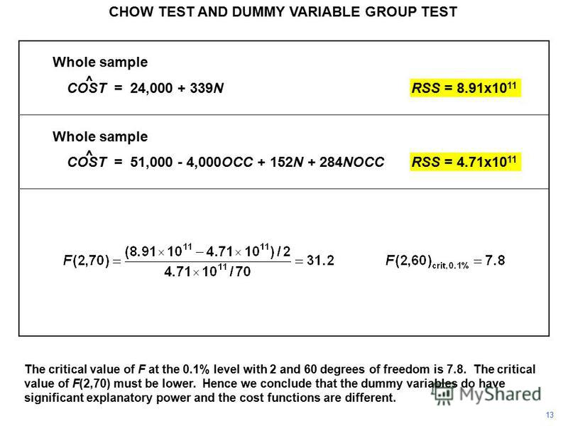 Whole sample COST = 24,000 + 339NRSS = 8.91x10 11 Whole sample COST = 51,000 - 4,000OCC + 152N + 284NOCCRSS = 4.71x10 11 CHOW TEST AND DUMMY VARIABLE GROUP TEST 13 ^ ^ The critical value of F at the 0.1% level with 2 and 60 degrees of freedom is 7.8.
