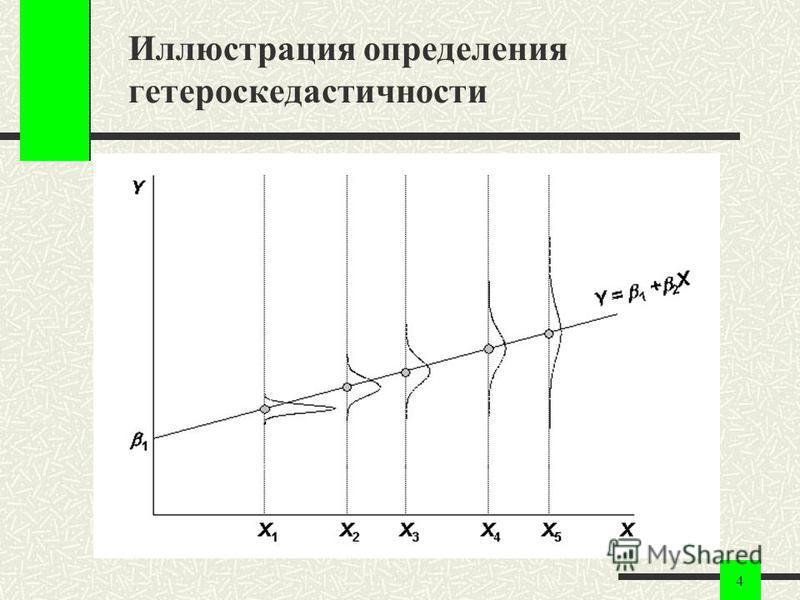 4 Иллюстрация определения гетероскедастичности