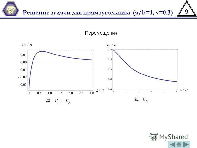 9 Решение задачи для прямоугольника (a/b=1, ν=0.3) Перемещения д) е)