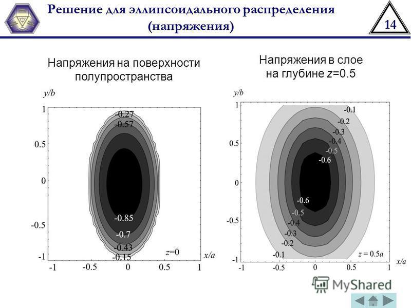 14 Решение для эллипсоидального распределения (напряжения) Напряжения на поверхности полупространства Напряжения в слое на глубине z=0.5
