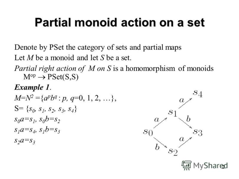 2 Partial monoid action on a set Denote by PSet the category of sets and partial maps Let M be a monoid and let S be a set. Partial right action of M on S is a homomorphism of monoids M op PSet(S,S) Example 1. M=N 2 ={a p b q : p, q=0, 1, 2, …}, S= {