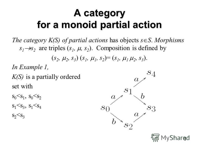 3 A category for a monoid partial action The category K(S) of partial actions has objects s S. Morphisms s 1 s 2 are triples (s 1,, s 2 ). Composition is defined by (s 2, 2, s 3 ) (s 1, 1, s 2 )= (s 1, 1 2, s 3 ). In Example 1, K(S) is a partially or