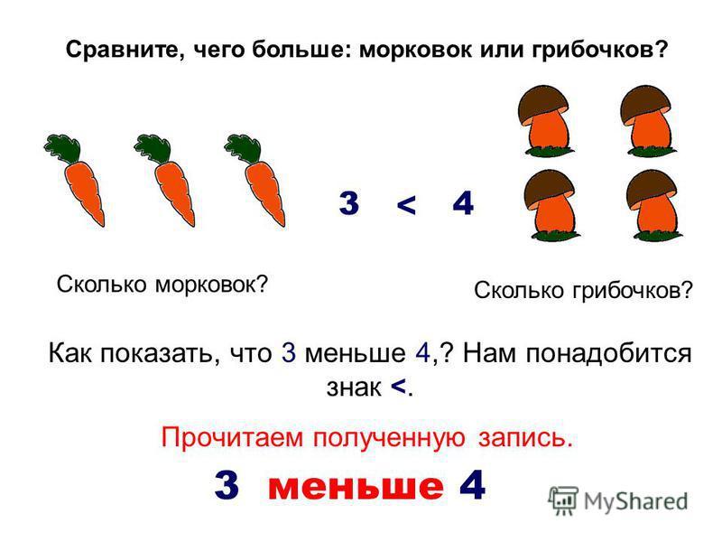 Сравните, чего больше: морковок или грибочков? Сколько морковок? 3 Сколько грибочков? 4 Как показать, что 3 меньше 4,? Нам понадобится знак <. > Прочитаем полученную запись. 3 меньше 4