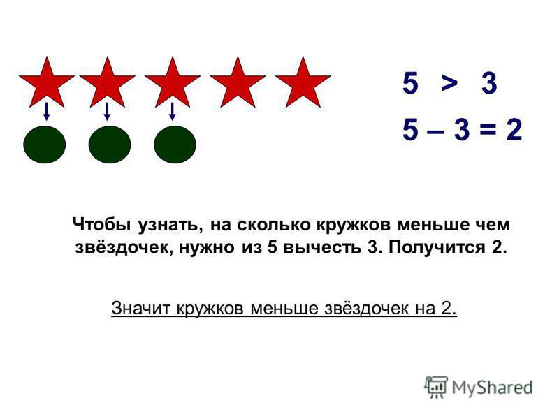 53> Чтобы узнать, на сколько кружков меньше чем звёздочек, нужно из 5 вычесть 3. Получится 2. Значит кружков меньше звёздочек на 2.