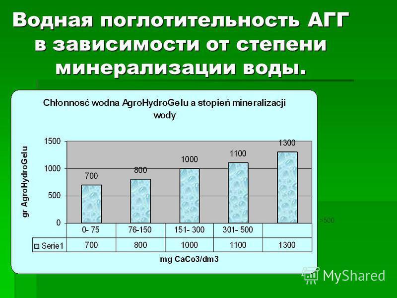Водная поглотитель юность АГГ в зависимости от степени минерализации воды. >500