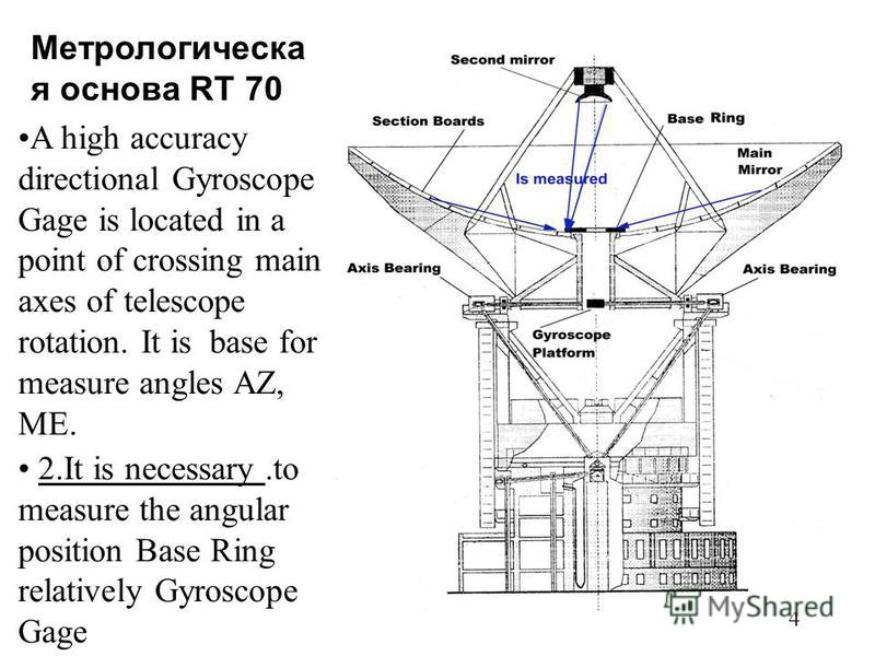 4 A high accuracy directional Gyroscope Gage is located in a point of crossing main axes of telescope rotation. It is base for measure angles AZ, ME. 2. It is necessary.to measure the angular position Base Ring relatively Gyroscope Gage Метрологическ