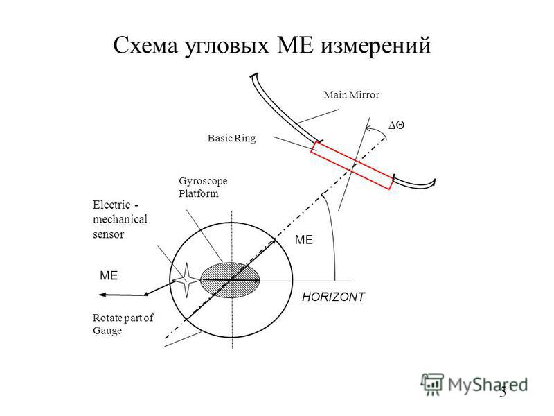 5 Схема угловых ME измерений Electric - mechanical sensor Rotate part of Gauge ME HORIZONT Gyroscope Platform ME Basic Ring Main Mirror