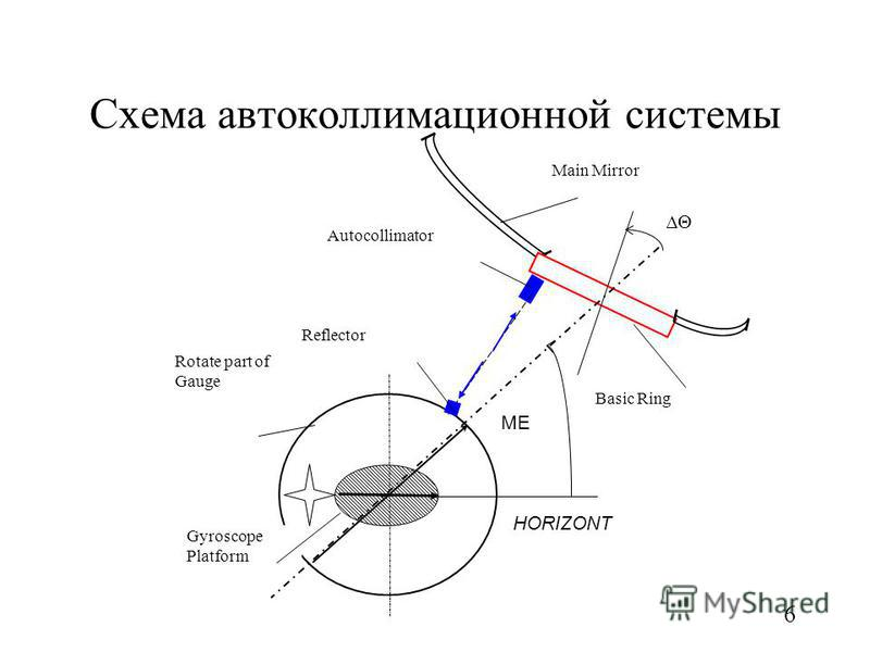 6 Схема автоколлимационной системы Rotate part of Gauge HORIZONT Gyroscope Platform MEME Basic Ring Main Mirror Autocollimator Reflector