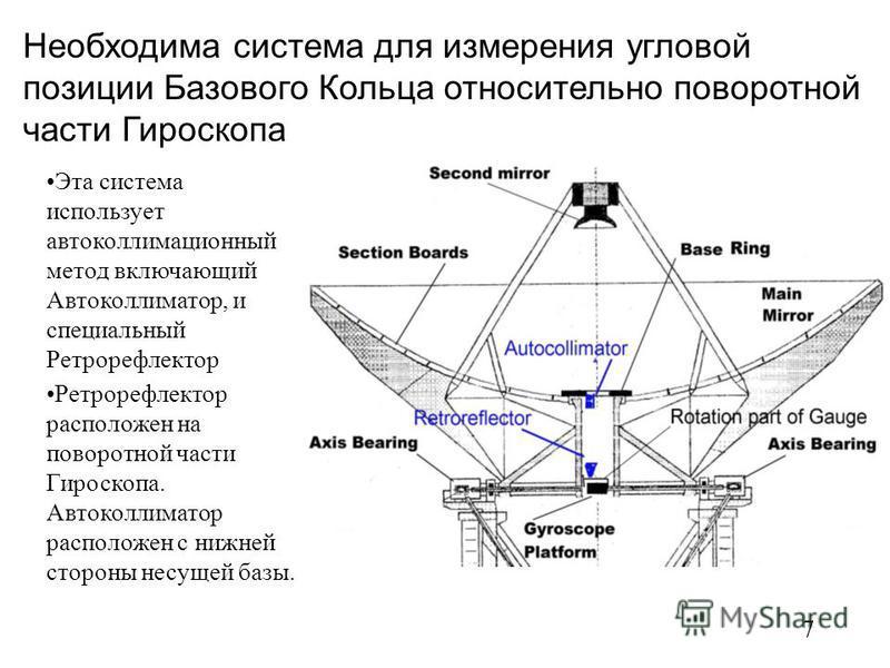 7 Необходима система для измерения угловой позиции Базового Кольца относительно поворотной части Гироскопа Эта система использует автоколлимационный метод включающий Автоколлиматор, и специальный Ретрорефлектор Ретрорефлектор расположен на поворотной