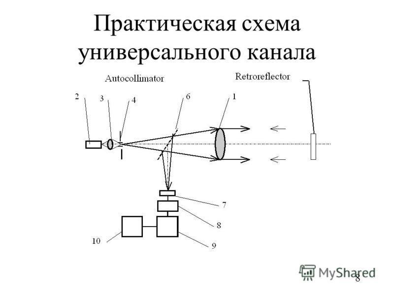 8 Практическая схема универсального канала