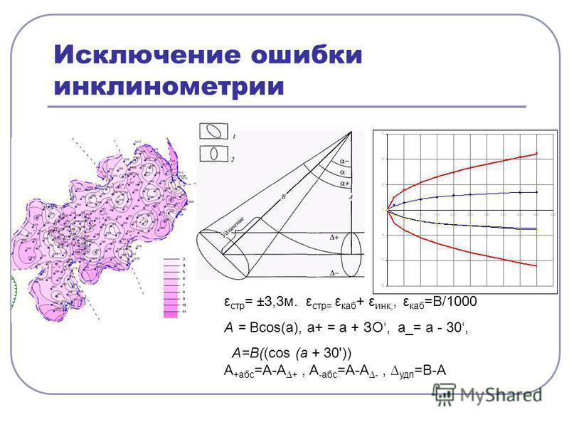 Исключение ошибки инклинометрии ε стр = ±3,3 м. ε стр= ε каб + ε инк,, ε каб =В/1000 А = Всоs(а), а+ = а + ЗО, а_= а - 30, A=B((соs (а + 30')) А +абс =А-А +, А -абс =А-А -, удл =В-А