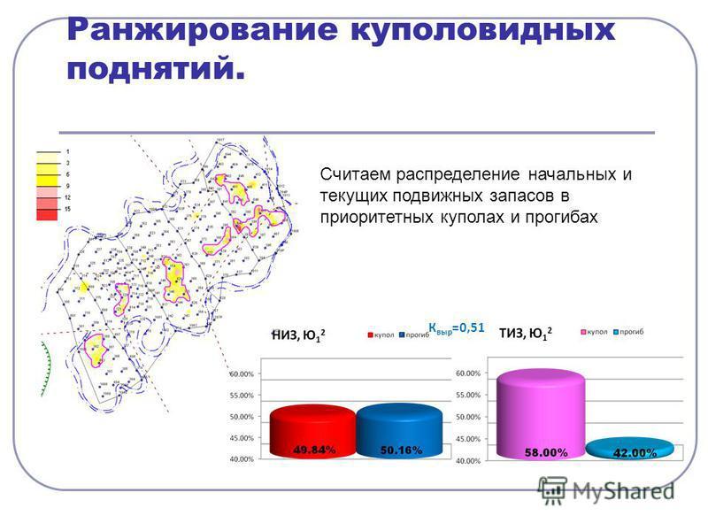 Ранжирование куполовидных поднятий. К выр =0,51 Считаем распределение начальных и текущих подвижных запасов в приоритетных куполах и прогибах