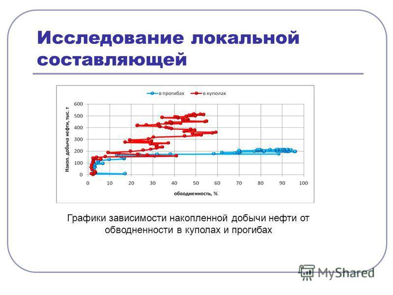 Исследование локальной составляющей Графики зависимости накопленной добычи нефти от обводненности в куполах и прогибах