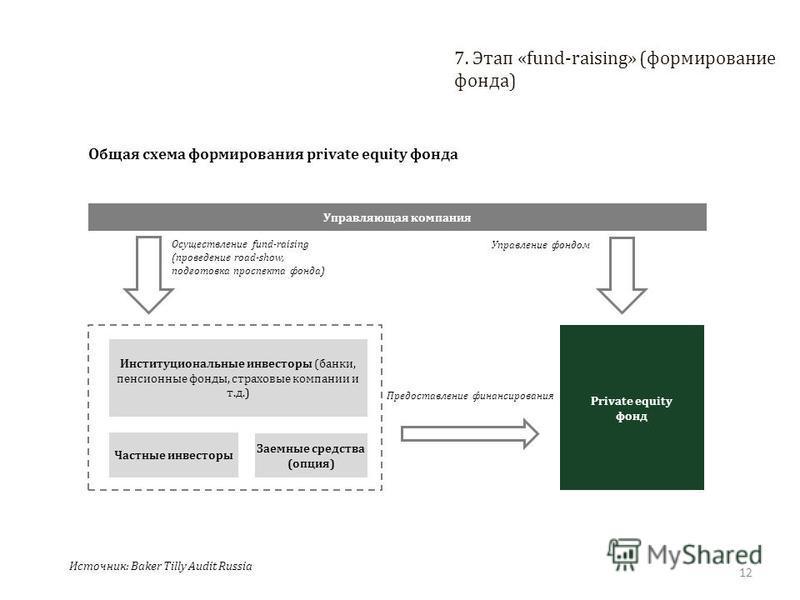 12 7. Этап «fund-raising» (формирование фонда) Общая схема формирования private equity фонда Управляющая компания Институциональные инвесторы (банки, пенсионные фонды, страховые компании и т.д.) Частные инвесторы Заемные средства (опция) Private equi
