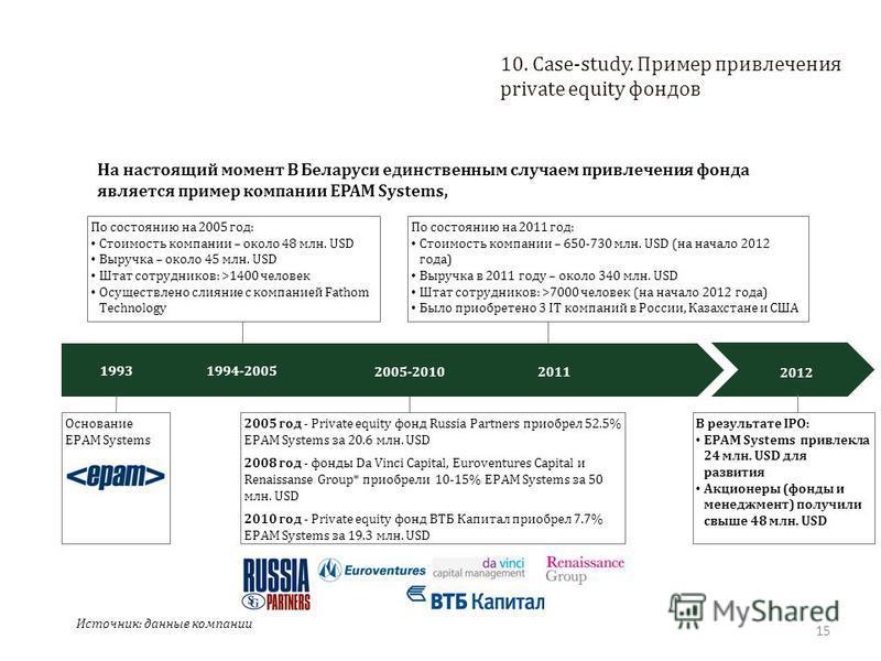15 10. Case-study. Пример привлечения private equity фондов На настоящий момент В Беларуси единственным случаем привлечения фонда является пример компании EPAM Systems, Источник: данные компании 1993 Основание EPAM Systems 1994-2005 По состоянию на 2