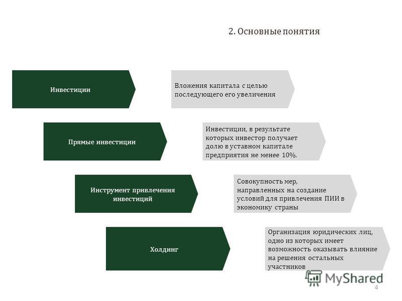 Презентация на тему Основные инструменты привлечения прямых  4 2 Основные понятия Инвестиции