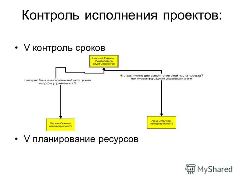 Контроль исполнения проектов: V контроль сроков V планирование ресурсов