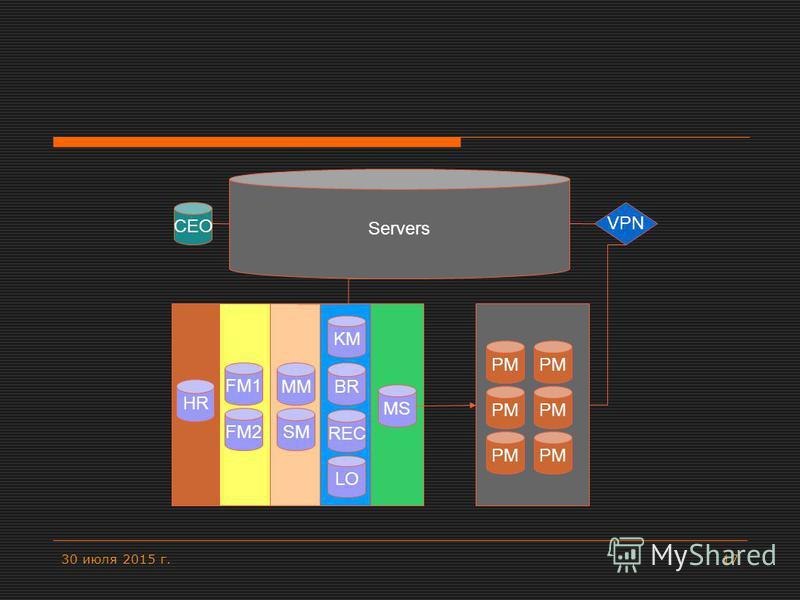30 июля 2015 г.17 Servers CEO FM1 HR FM2 KM MM SM MS BR LO REC PM VPN