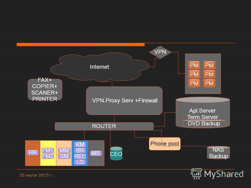 30 июля 2015 г.18 VPN Apl.Server Term.Server DVD Backup NAS Backup ROUTER FAX+ COPIER+ SCANER+ PRINTER Phone pool Internet VPN.Proxy Serv +Firewall PM FM1 HR FM2 KM MM SM MS BR LO REC CEO