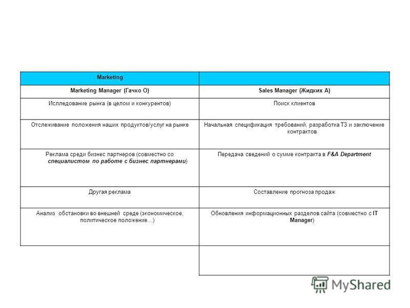 Marketing Marketing Manager (Гачко О)Sales Manager (Жидких А) Ислледование рынка (в целом и конкурентов)Поиск клиентов Отслеживание положения наших продуктов/услуг на рынке Начальная спецификация требований, разработка ТЗ и заключение контрактов Рекл