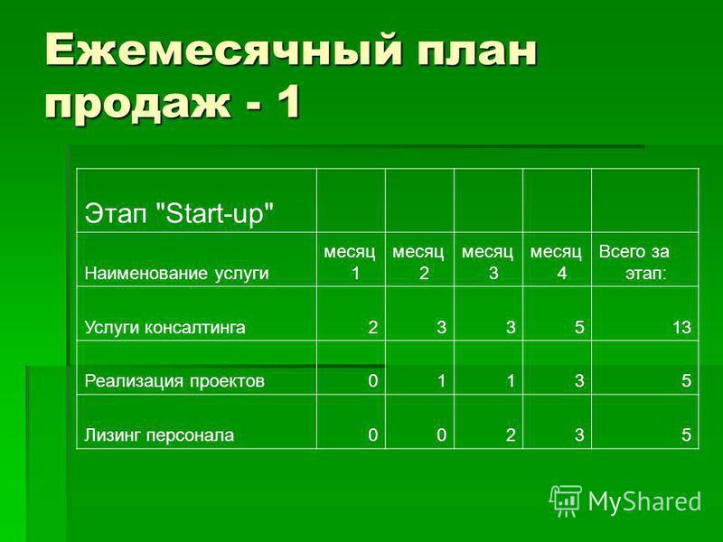 Ежемесячный план продаж - 1 Этап Start-up Наименование услуги месяц 1 месяц 2 месяц 3 месяц 4 Всего за этап: Услуги консалтинга 233513 Реализация проектов 01135 Лизинг персонала 00235