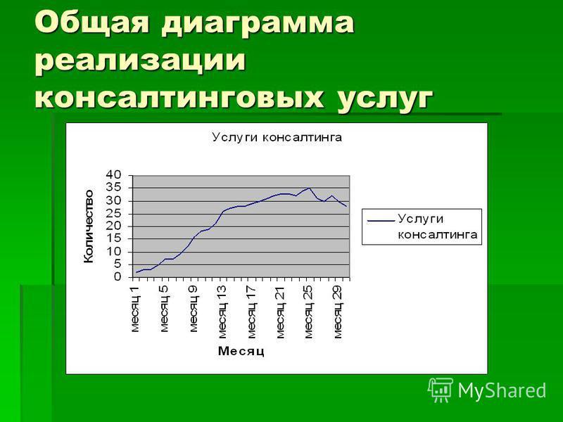 Общая диаграмма реализации консалтинговых услуг