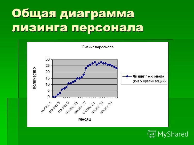 Общая диаграмма лизинга персонала