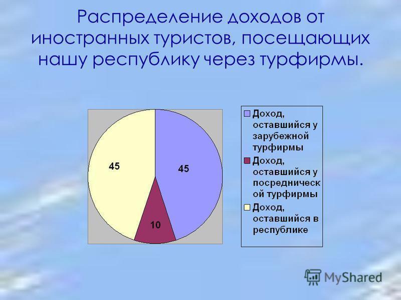 Распределение доходов от иностранных туристов, посещающих нашу республику через турфирмы.