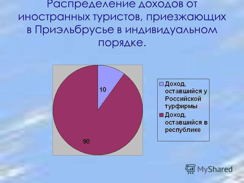 Распределение доходов от иностранных туристов, приезжающих в Приэльбрусье в индивидуальном порядке.