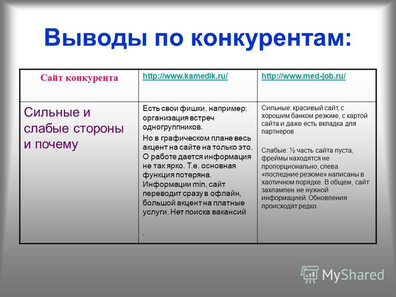 Выводы по конкурентам: Сайт конкурента http://www.kamedik.ru/http://www.med-job.ru/ Сильные и слабые стороны и почему Есть свои фишки, например: организация встреч одногруппников. Но в графическом плане весь акцент на сайте на только это. О работе да