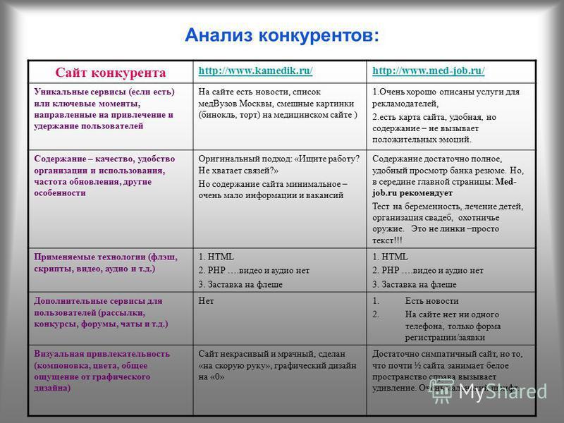 Анализ конкурентов: Сайт конкурента http://www.kamedik.ru/http://www.med-job.ru/ Уникальные сервисы (если есть) или ключевые моменты, направленные на привлечение и удержание пользователей На сайте есть новости, список мед Вузов Москвы, смешные картин