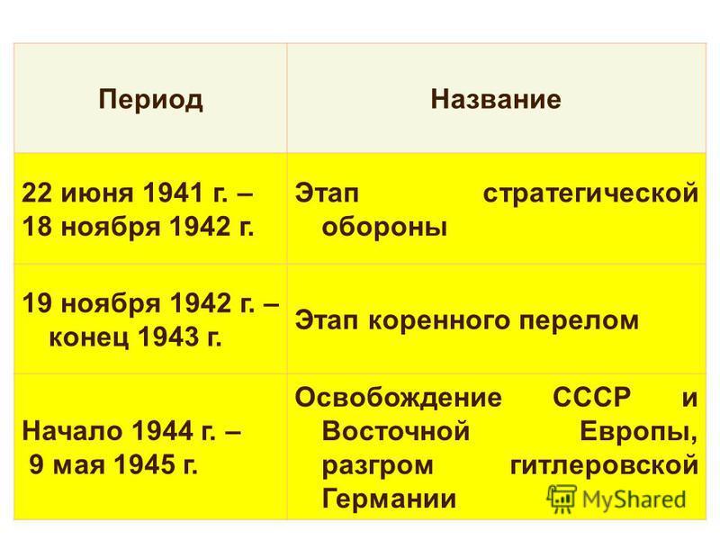 Период Название 22 июня 1941 г. – 18 ноября 1942 г. Этап стратегической обороны 19 ноября 1942 г. – конец 1943 г. Этап коренного перелом Начало 1944 г. – 9 мая 1945 г. Освобождение СССР и Восточной Европы, разгром гитлеровской Германии