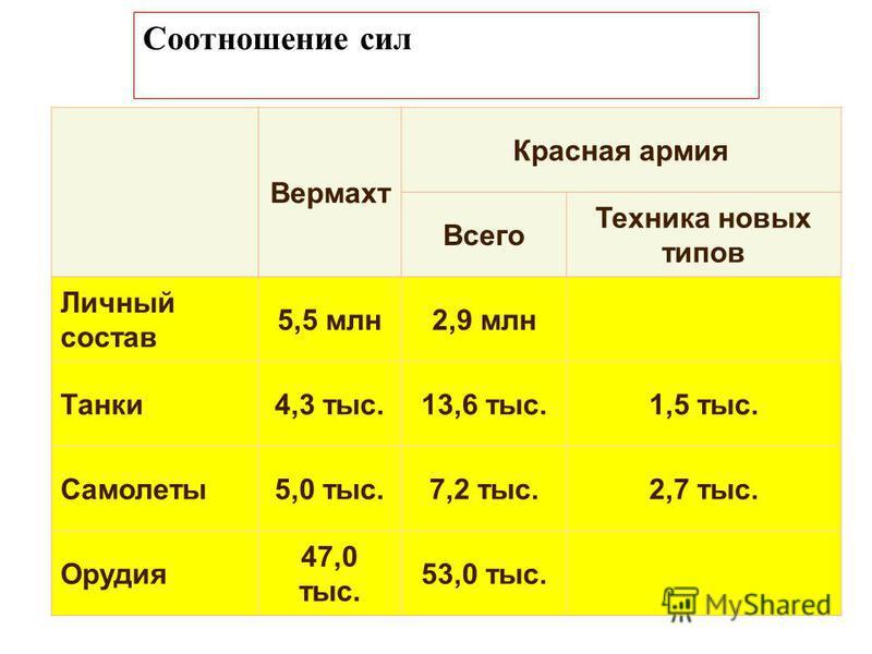 Вермахт Красная армия Всего Техника новых типов Личный состав 5,5 млн 2,9 млн Танки 4,3 тыс.13,6 тыс.1,5 тыс. Самолеты 5,0 тыс.7,2 тыс.2,7 тыс. Орудия 47,0 тыс. 53,0 тыс. Соотношение сил