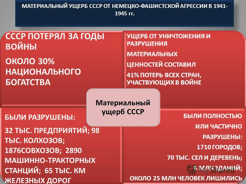 МАТЕРИАЛЬНЫЙ УЩЕРБ СССР ОТ НЕМЕЦКО-ФАШИСТСКОЙ АГРЕССИИ В 1941- 1945 гг. СССР ПОТЕРЯЛ ЗА ГОДЫ ВОЙНЫ ОКОЛО 30% НАЦИОНАЛЬНОГО БОГАТСТВА УЩЕРБ ОТ УНИЧТОЖЕНИЯ И РАЗРУШЕНИЯ МАТЕРИАЛЬНЫХ ЦЕННОСТЕЙ СОСТАВИЛ 41% ПОТЕРЬ ВСЕХ СТРАН, УЧАСТВУЮЩИХ В ВОЙНЕ БЫЛИ РАЗ