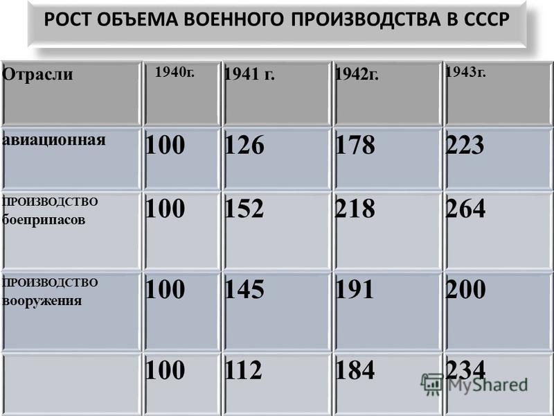 РОСТ ОБЪЕМА ВОЕННОГО ПРОИЗВОДСТВА В СССР Отрасли 1940 г. 1941 г.1942 г. 1943 г. авиационная 100126178223 ПРОИЗВОДСТВО боеприпасов 100152218264 ПРОИЗВОДСТВО вооружения 100145191200 100112184234