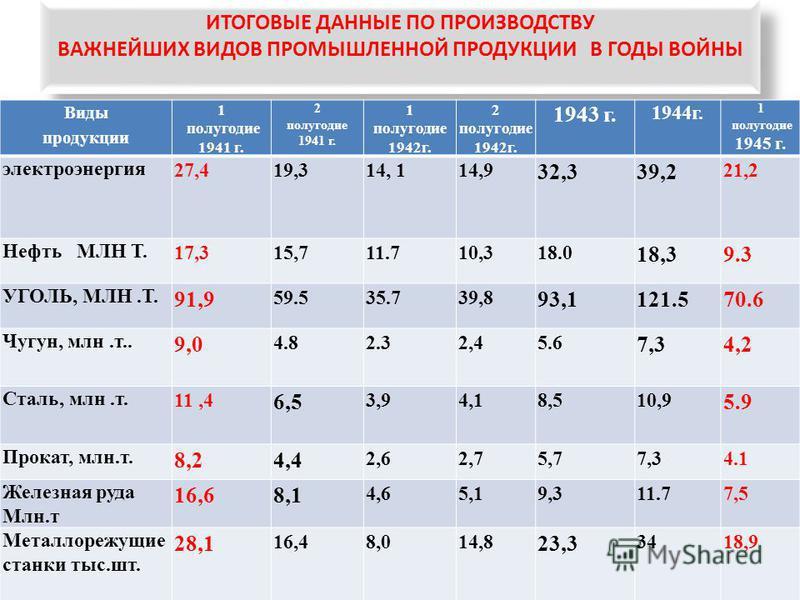 ИТОГОВЫЕ ДАННЫЕ ПО ПРОИЗВОДСТВУ ВАЖНЕЙШИХ ВИДОВ ПРОМЫШЛЕННОЙ ПРОДУКЦИИ В ГОДЫ ВОЙНЫ Виды продукции 1 полугодие 1941 г. 2 полугодие 1941 г. 1 полугодие 1942 г. 2 полугодие 1942 г. 1943 г. 1944 г. 1 полугодие 1945 г. электроэнергия 27,419,314, 114,9