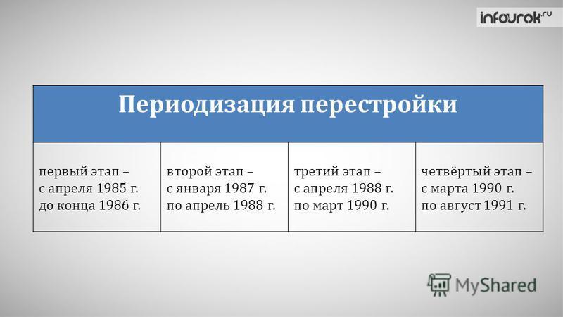 Периодизация перестройки первый этап – с апреля 1985 г. до конца 1986 г. второй этап – с января 1987 г. по апрель 1988 г. третий этап – с апреля 1988 г. по март 1990 г. четвёртый этап – с марта 1990 г. по август 1991 г.