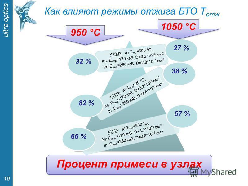 ultra optics 10 Как влияют режимы отжига БТО T отж a) T imp =500 °С, As: E imp =170 кэВ, D=3.2*10 16 см -2 In: E imp =250 кэВ, D=2.8*10 16 см -2 a) T imp =25 °С, As: E imp =170 кэВ, D=3.2*10 16 см -2 In: E imp =250 кэВ, D=2.8*10 16 см -2 a) T imp =50