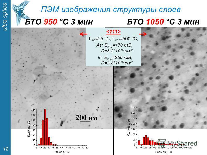 ultra optics 12 T imp =25 °С; T imp =500 °С, As: E imp =170 кэВ, D=3.2*10 16 см -2 In: E imp =250 кэВ, D=2.8*10 16 см -2 БТО 950 °С 3 минБТО 1050 °С 3 мин ПЭМ изображения структуры слоев
