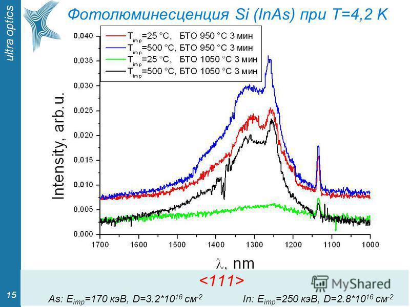 ultra optics 15 Фотолюминесценция Si (InAs) при T=4,2 K As: E imp =170 кэВ, D=3.2*10 16 см -2 In: E imp =250 кэВ, D=2.8*10 16 см -2